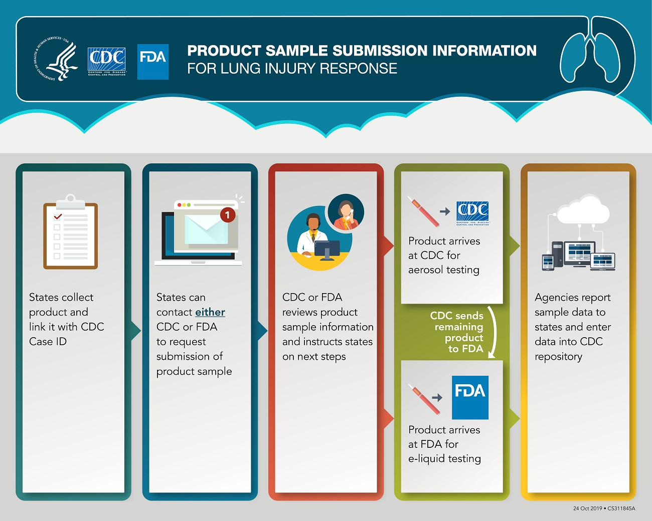 This graphic outlines how states can submit product samples for testing at CDC and FDA for the lung injury response. In the first box to the left, a clipboard with a checkmark is shown to help illustrate the first step in the process. In this step, states collect product and link it with a CDC case ID. An arrow then leads users to the next box to the right to show the next step in the process, which is illustrated by an image of a computer receiving an email. In this step, states can request to submit product to either CDC or FDA. Product(s) must be linked to a confirmed or probable case and have a CDC case ID. An arrow then leads users to the next box to the right showing the third step, illustrated by a two people on a phone call speaking with each other. In this step, points of contact will review sample submissions using agreed upon criteria (e.g., volume of sample). These points of contact will then work with the state on next steps. From here, the graphic points to two different boxes, depending on how the sample is triaged. The top box shows the situation in which the product sample contains sufficient volume and CDC will conduct aerosol testing on it. This box is illustrated with an e-cigarette, or vaping product, with an arrow to CDC. CDC will then send remaining sample to FDA for e-liquid testing. The bottom box in this step shows e-liquid testing at FDA. It is illustrated with an e-cigarette, or vaping, product with an arrow to FDA. The last step is shown in the box to the right. It is illustrated by computers linking with the cloud. In this step, agencies report data to the states. Additionally, both CDC and FDA will enter data from their testing in a secure repository to link epidemiologic, clinical, and product sample information to cases.