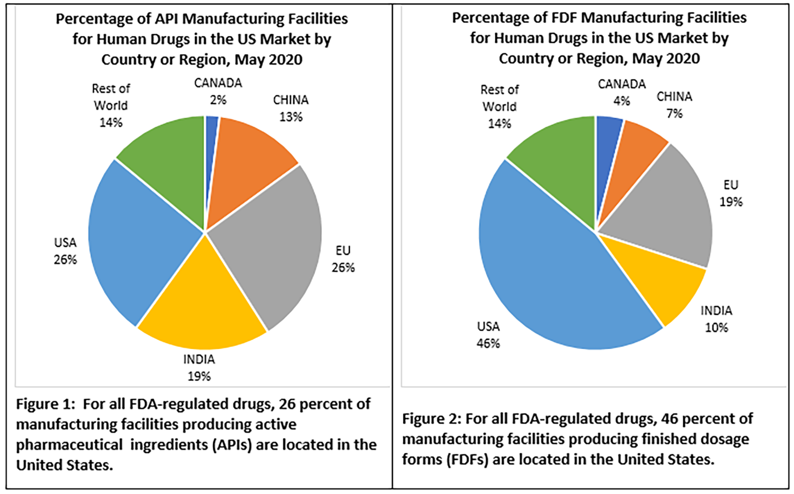 Figures 1 and 2: For all FDA-regulated drugs, 26 percent of manufacturing facilities producing active pharmaceutical ingredients (APIs) and 46 percent of manufacturing facilities producing finished dosage forms (FDFs) are located in the U.S.