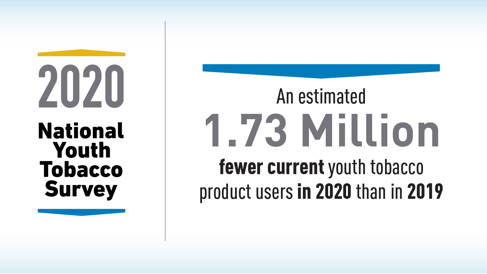 2020 National Tobacco Youth Survey