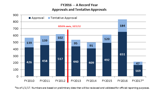 2016 record year of approvals.png