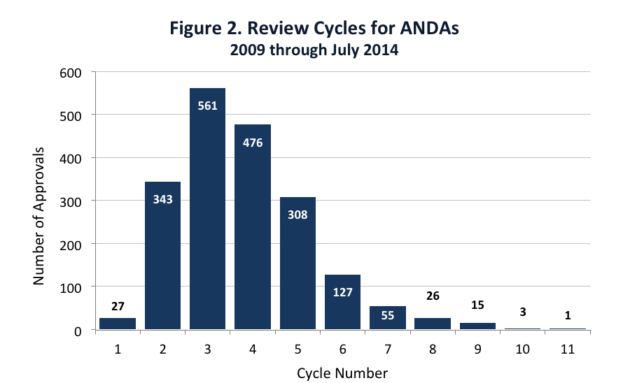 review cycles for ANDAs