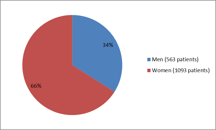 Baseline Demographics by Sex (Trials 1 and 2 combined)