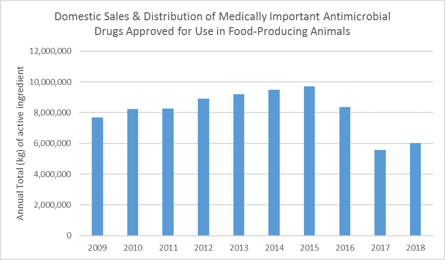 Domestic Sales & Distribution of Medically Important Antimicrobial Drugs Approved for Use in Food-Producing Animals showing the annual total active ingredient in kg sold each year. The amounts are: 2009 - 7,686,564; 2010 - 8,239,309; 2011 - 8,255,697; 2012 - 8,897,420; 2013 - 9,193,293; 2014 - 9,479,339; 2015 - 9,702,943; 2016 - 8,356,340; 2017 - 5,559,212; 2018 - 6,036,140.