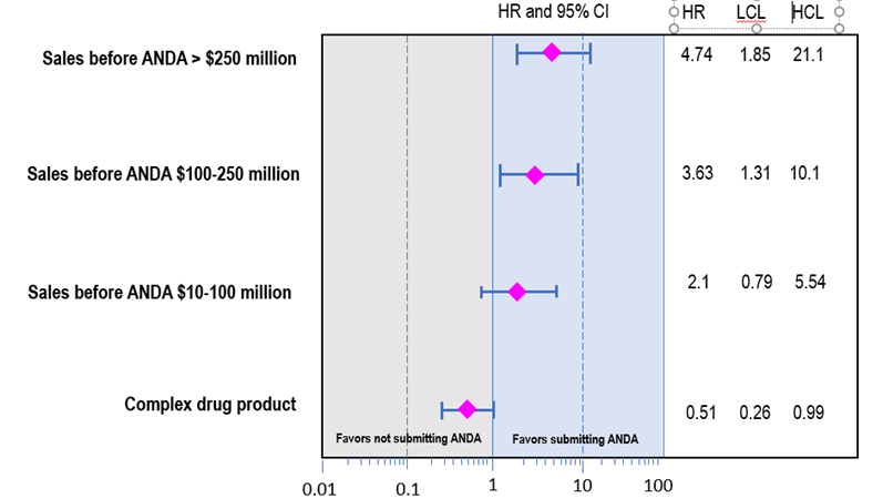 Figure 1.  CDER researchers found that new chemical entity drugs with higher sales were more likely to have Abbreviated New Drug Applications submitted, while the opposite was observed for more complex drugs.