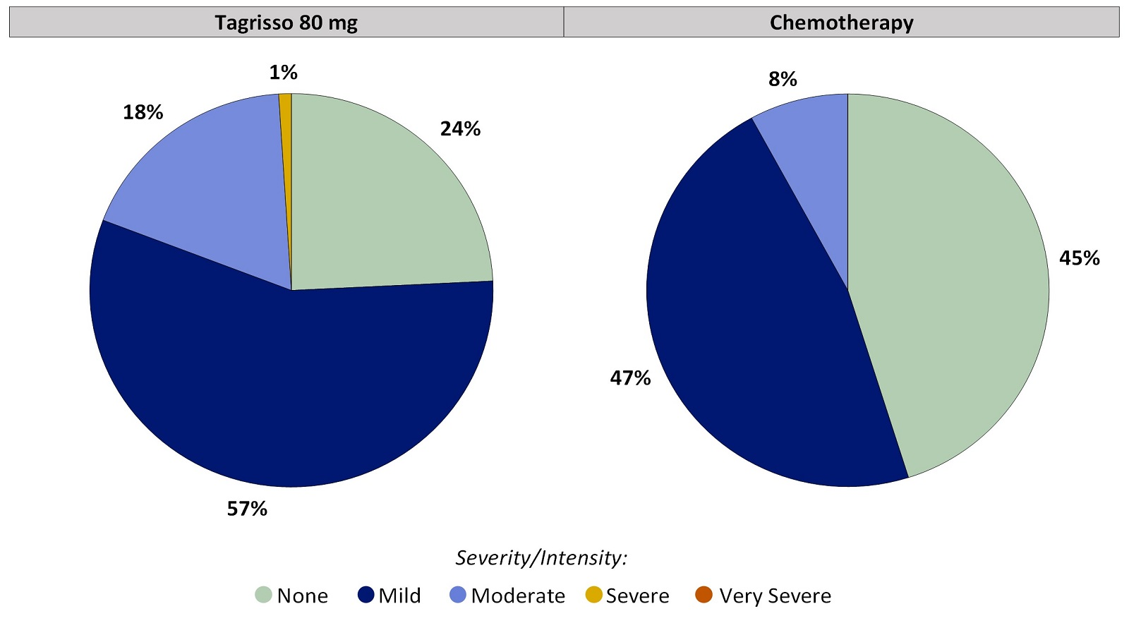 Two pie charts, one for Tagrisso and the other for chemotherapy, summarizing the percentage of patients by worst reported acne during the first 24 weeks of the clinical trial. In the Tagrisso arm, None (24%), Mild (57%), Moderate (18%), Severe (1%) and Very severe (0%). In the chemotherapy arm, None (45%), Mild (47%), Moderate (8%), Severe (0%) and Very severe (0%).