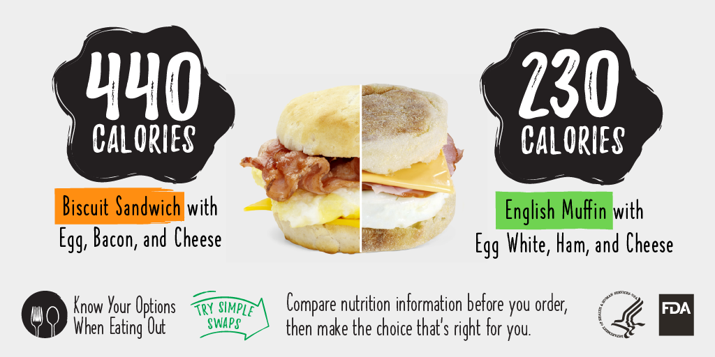 Biscuit Sandwich vs. English Muffin Calorie Comparison
