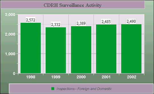CDRH Surveillance Activity