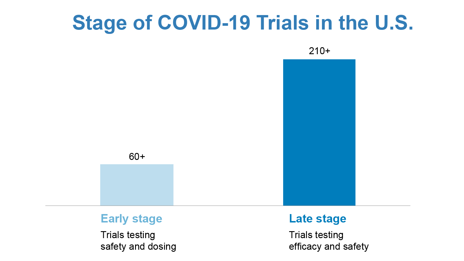 Stage of COVID-19 Trials in the U.S.