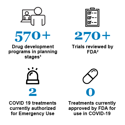 Snapshot of development of potential COVID-19 therapeutics. 570 plus drug development programs in planning stages; 270 plus trials reviewed by FDA; 2 COVID-19 treatments currently authorized for Emergency; Use 0 treatments currently approved by FDA for use in COVID-19;