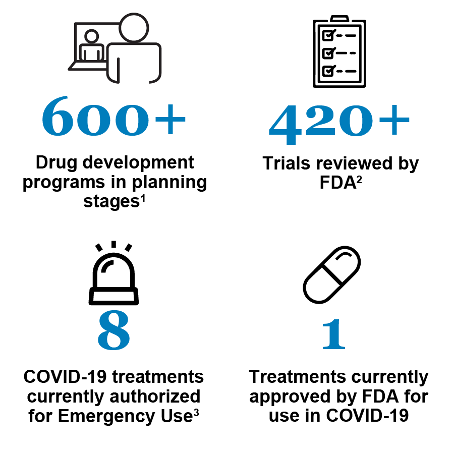 Snapshot of development of potential COVID-19 therapeutics: 600+ Drug development programs in planning stages; 420+ Trials by FDA; 8 COVID-19 treatments currently authorized by Emergency Use; 1 Treatment currently approved by FDA for use on COVID-19