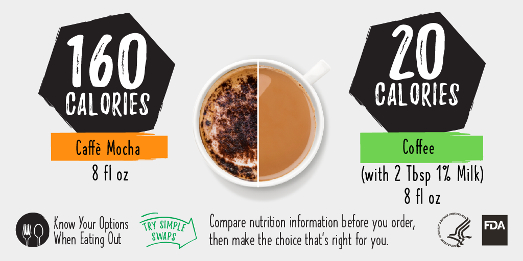 Caffe Mocha vs. Coffee Calorie Comparison