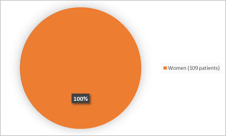 Pie chart summarizing how many men and women were in the clinical trial. In total, 109 women (100%) and 0 men participated in the clinical trial.)