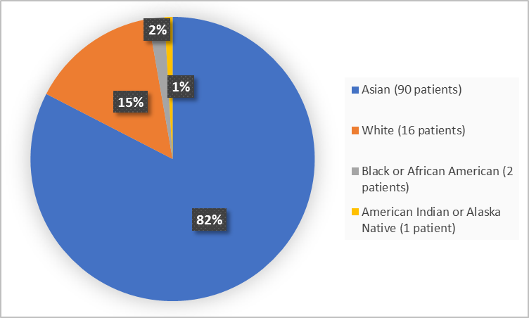: Pie chart summarizing the percentage of patients by race enrolled in the clinical trial. In total, 16 White (15%), 2 Black or African American  (2%), 90 Asian (82%) and 1 American Indian or Alaska Native (1%)