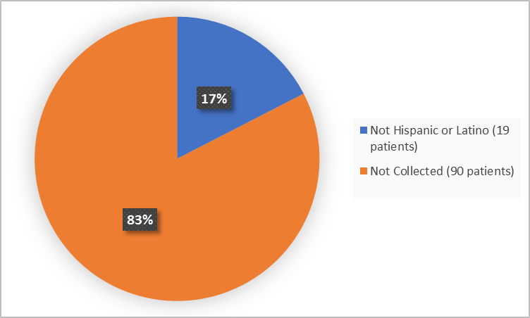 Pie charts summarizing ethnicity of patients enrolled in the clinical trial. In total,  19 patients were not Hispanic or Latino (17%).