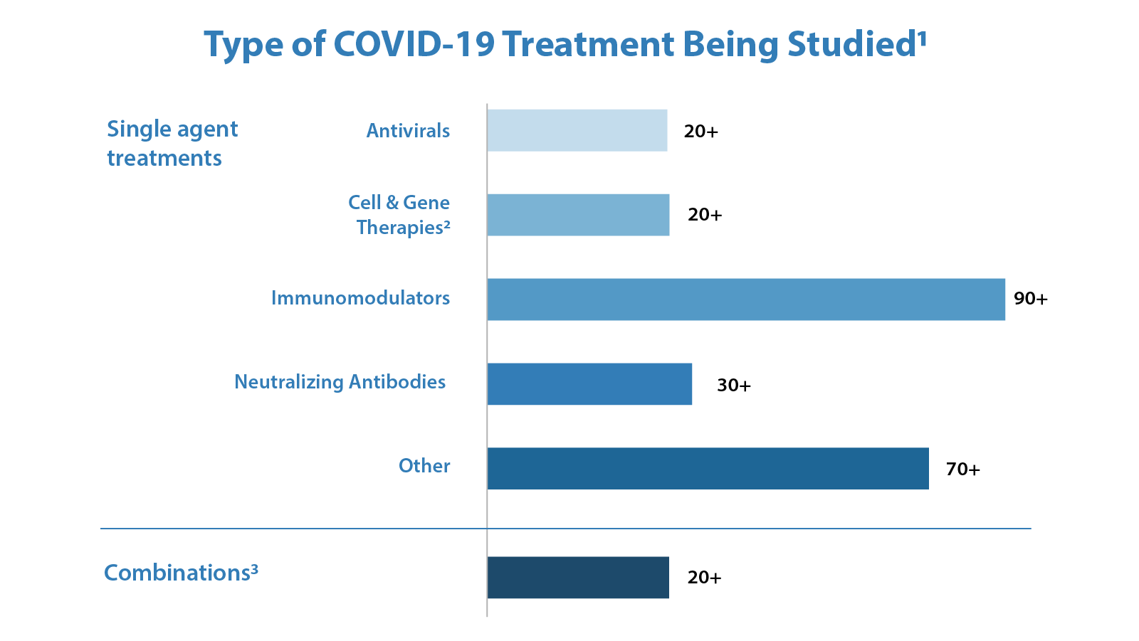 Type of COVID-19 Treatment Being Studied