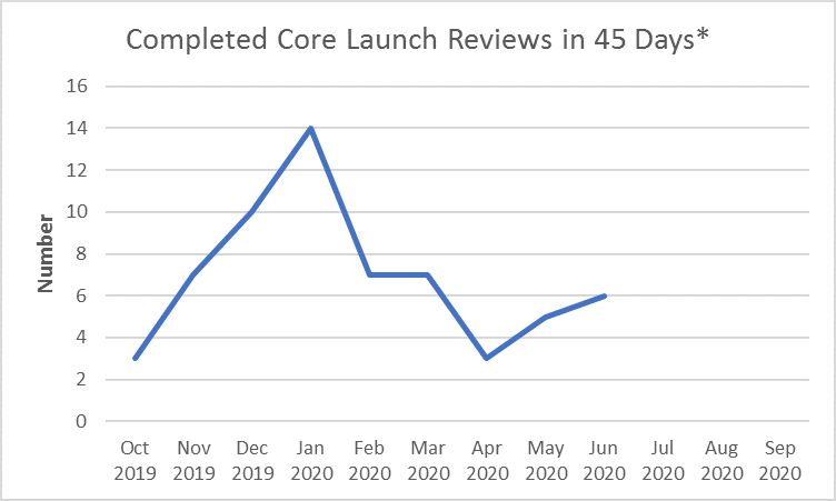 Completed Core Launch Reviews in 45 Days