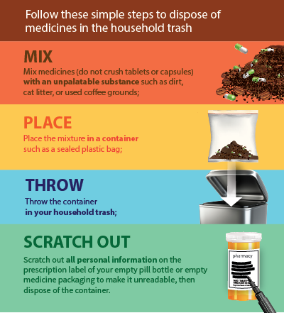 Disposal in household trash