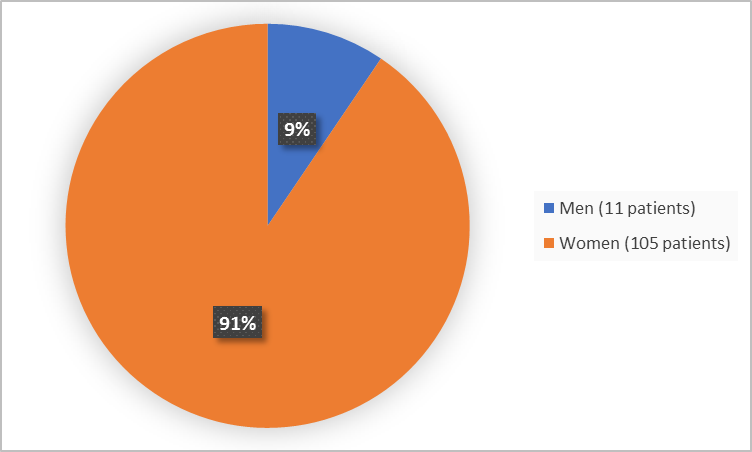 Pie chart summarizing how many men and women were in the clinical trial. In total, 105 women (91%) and 11 men (9%) participated in the clinical trial.)