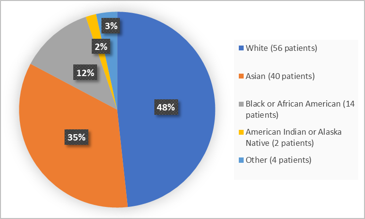 Pie chart summarizing the percentage of patients by race enrolled in the clinical trial. In total, 56 White (48%), 14 Black or African American  (12%), 40 Asian (35%), 2 American Indian or Alaska Native (2%) and 4 Other (3%)).