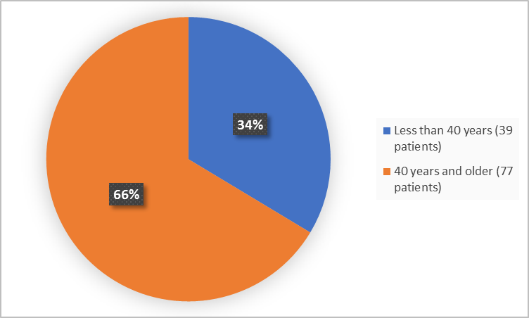 Pie charts summarizing how many individuals of certain age groups were enrolled in the clinical trial. In total,  39 (34%) were less than 40 years and 7 patients were 40 years and older (66%).)