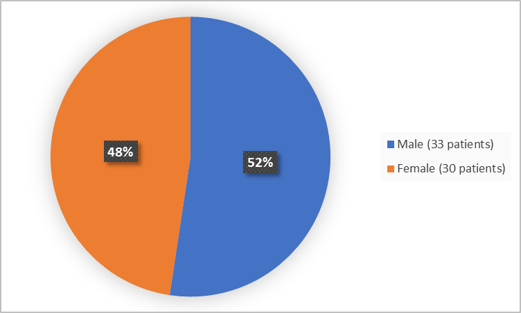 Pie chart summarizing how many men and women were in clinical trials. In