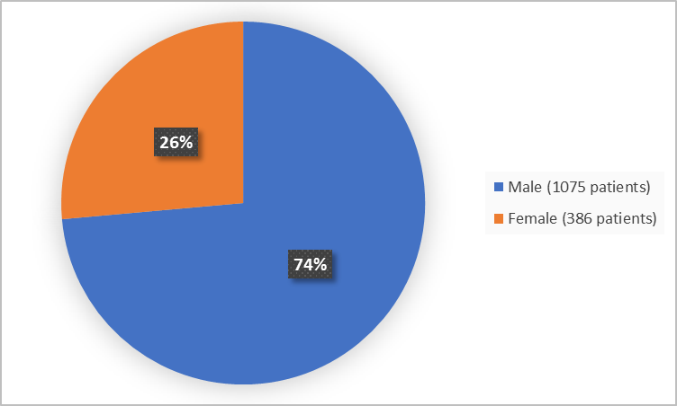 Pie chart summarizing how many men and women were in the clinical trial. In total, 386 women (77%) and 1075 men (74%) participated in the clinical trial.