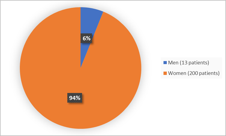 Pie chart summarizing how many men and women were in the clinical trial. In total, 200 women (94%) and 13 men (6%) participated in the clinical trial.