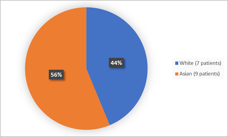 Pie chart summarizing the percentage of patients by race enrolled in the clinical trial. In total, 7 White (44%), 9 Asian (56%).