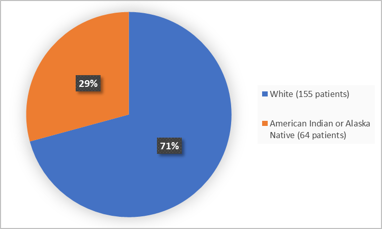 Pie chart summarizing the percentage of patients by race enrolled in the clinical trial. In total, 155 White (71%) 64 (29%) American Indian or Alaska Native