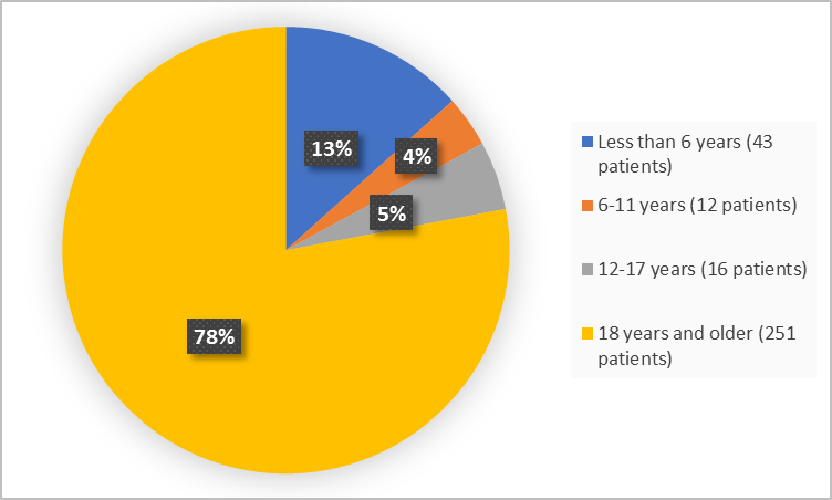 Pie chart summarizing how many individuals of certain age groups were in the clinical trial.  In total, 43 patients were less than 6 years old (13%), 12 patients were between 6-11 years old (4%), 16 patients were between 12-17 years old (5%), and 251 patients were 18 years and older (78%).