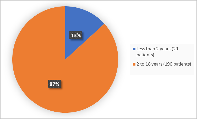 Pie charts summarizing how many individuals of certain age groups were enrolled in the clinical trial. In total,  29 (13%) were less than 2 years and 190 (87%) patients were 2 - 18 years and older.