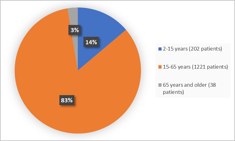 Pie charts summarizing how many individuals of certain age groups were enrolled in the clinical trial. In total,  202 (14%) were 2 – 15 years, 1221 (83%) were 15-65 years and 38 were 65 years and older (3%).