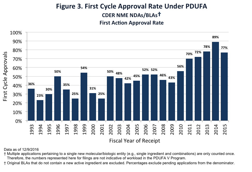 Figure 3. First Cycle Approval Rate Under PDUFA