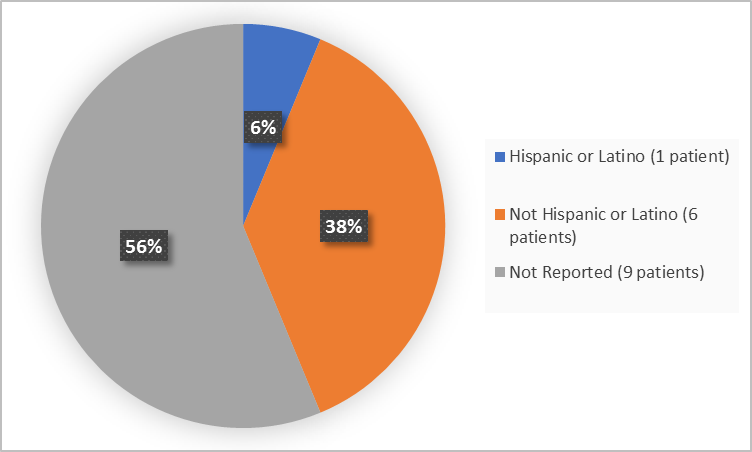 Pie charts summarizing ethnicity of patients enrolled in the clinical trial. In total,  1 patients were Hispanic or Latino (6%) and 6 patients were not Hispanic or Latino (38%).