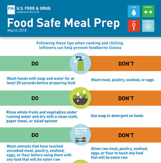 Food Safety in Your Kitchen | FDA