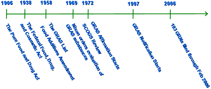 FDA's Approach to the GRAS Provision: A History of Processes | FDA