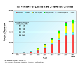 Chart of total number of Salmonella, Listeria, E. coli / Shigella, Campylobacter, Vibrio parahaemolyticus, and other pathogen sequences in the GenomeTrakr database.