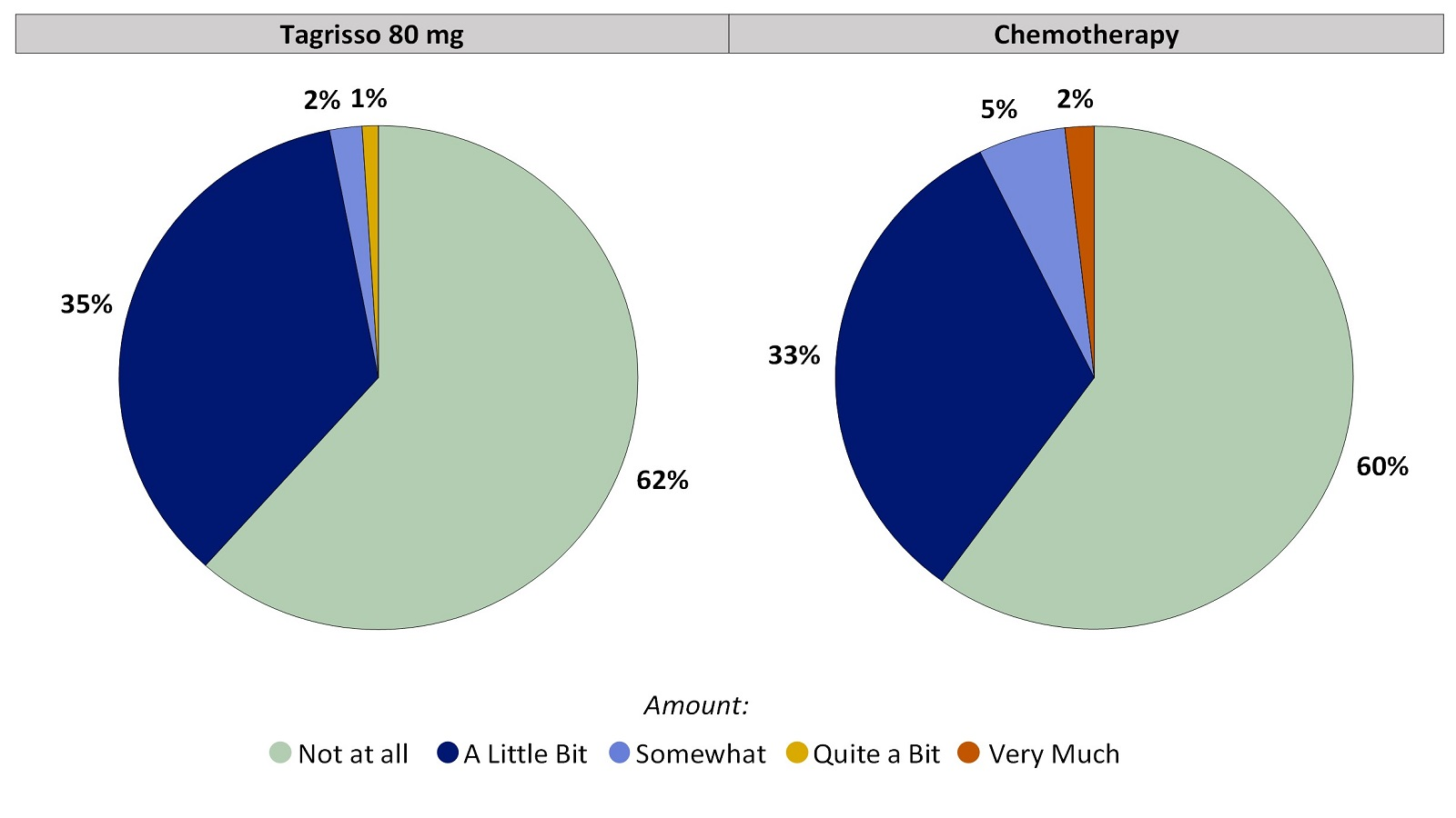 Two pie charts, one for Tagrisso and the other for chemotherapy, summarizing the percentage of patients by worst reported hair loss during the first 24 weeks of the clinical trial. In the Tagrisso arm, Not at all (62%), A little bit (35%), Somewhat (2%), Quite a bit (1%) and Very much (0%). In the chemotherapy arm, Not at all (60%), A little bit (33%), Somewhat (5%), Quite a bit (0%) and Very much (2%).