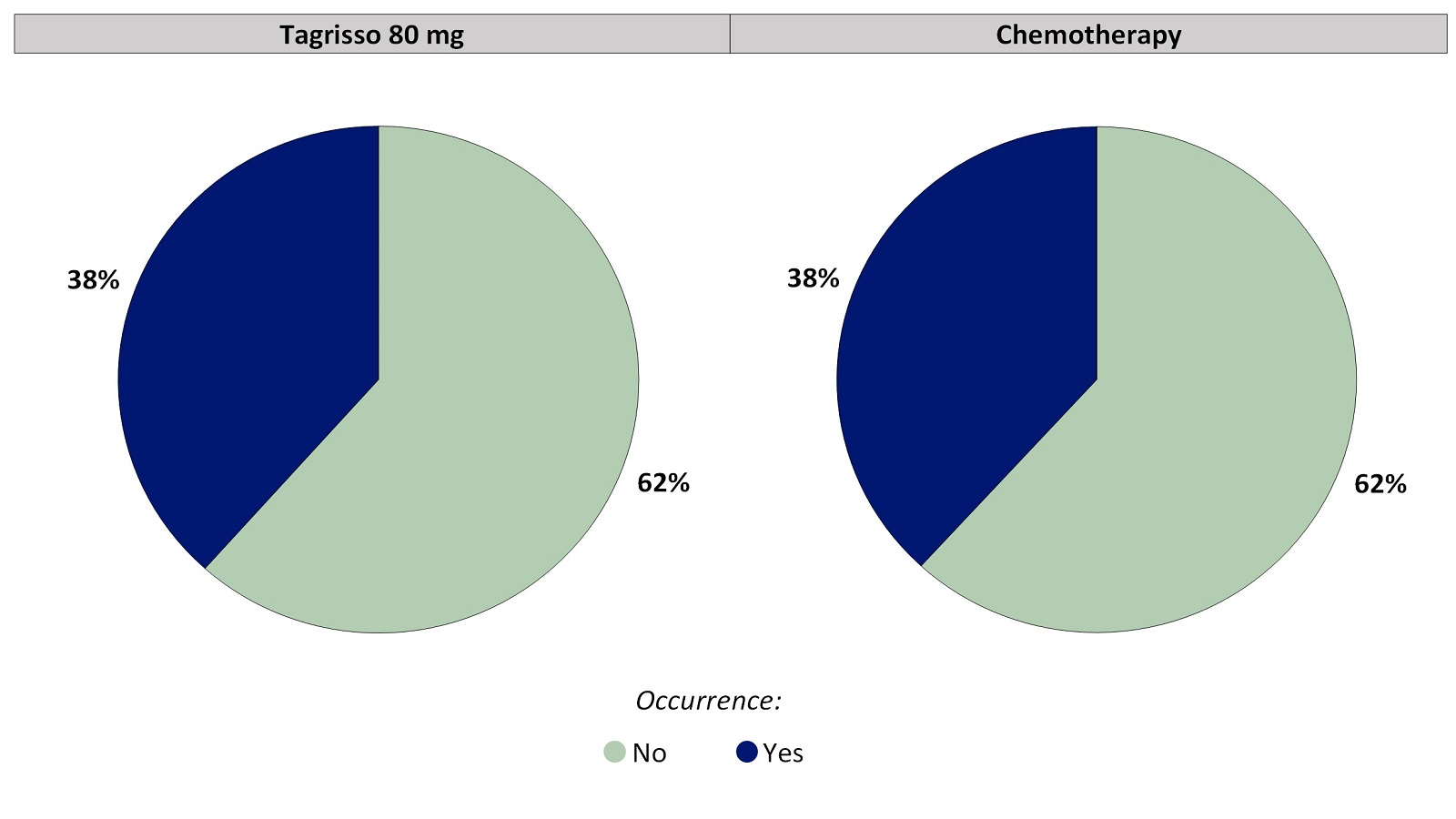 Two pie charts, one for Tagrisso and the other for chemotherapy, summarizing the percentage of patients who reported any skin sensitivity to sunlight during the first 24 weeks of the clinical trial. In the Tagrisso arm, No (62%) and Yes (38%). In the chemotherapy arm, No (62%) and Yes (38%).