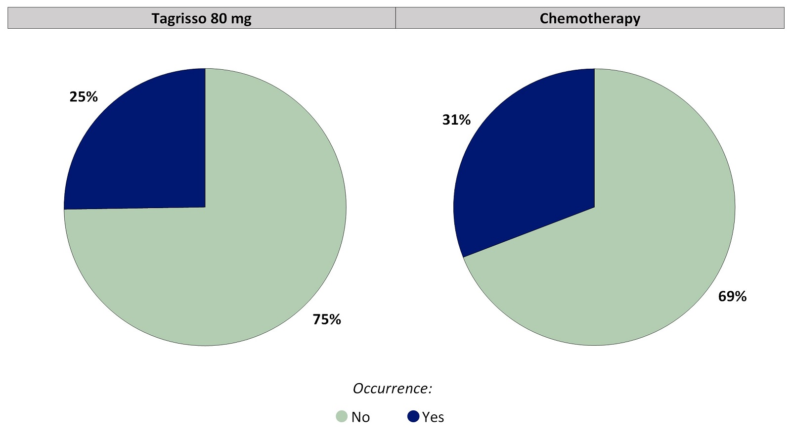 Two pie charts, one for Tagrisso and the other for chemotherapy, summarizing the percentage of patients by worst reported nail loss during the first 24 weeks of the clinical trial. In the Tagrisso arm, No (75%) and Yes (25%). In the chemotherapy arm, No (69%) and Yes (31%).