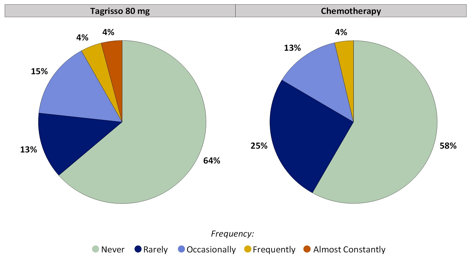 Two pie charts, one for Tagrisso and the other for chemotherapy, summarizing the percentage of patients by worst reported Loss of Control of Bowel Movements during the first 24 weeks of the clinical trial. In the Tagrisso arm, Never (64%), Rarely (13%), Occasionally (15%), Frequently (4%) and Almost constantly (4%). In the chemotherapy arm, Never (58%), Rarely (25%), Occasionally (13%), Frequently (4%) and Almost constantly (0%).
