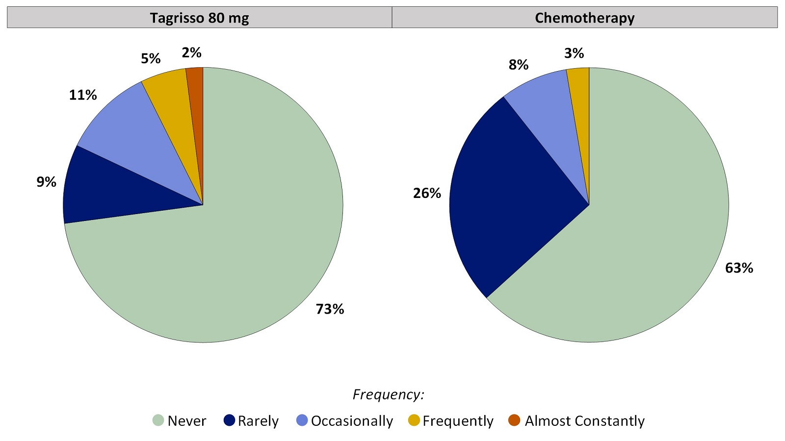 Two pie charts, one for Tagrisso and the other for chemotherapy, which includes only those patients who had no Loss of Control of Bowel Movements before treatment. The pie charts summarize the percentage of patients by worst reported Loss of Control of Bowel Movements. In the Tagrisso arm, Never (73%), Rarely (9%), Occasionally (11%), Frequently (5%) and Almost constantly (2%). In the chemotherapy arm, Never (63%), Rarely (26%), Occasionally (8%), Frequently (3%) and Almost constantly (0%).