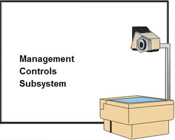 Management Controls Subsystem