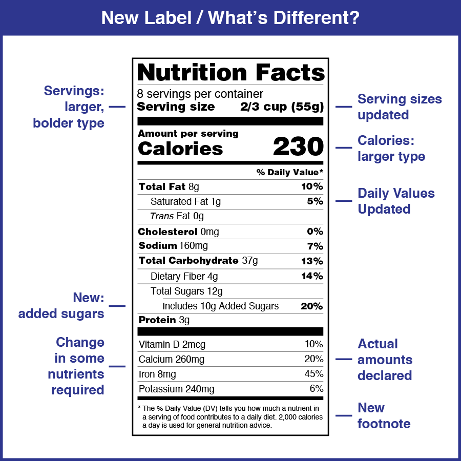 New Nutrition Facts Label: What's Different