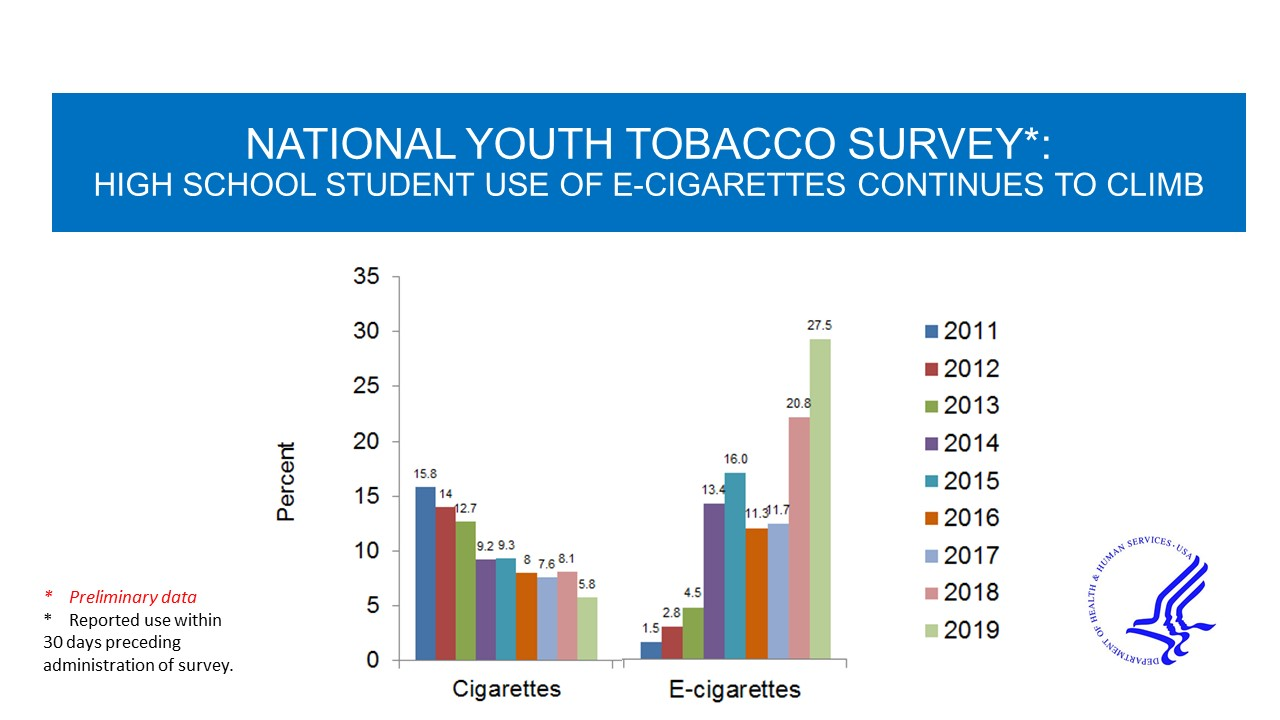 National Youth Tobacco Survey bar chart showing preliminary data that high school student use of e-cigarettes continues to climb