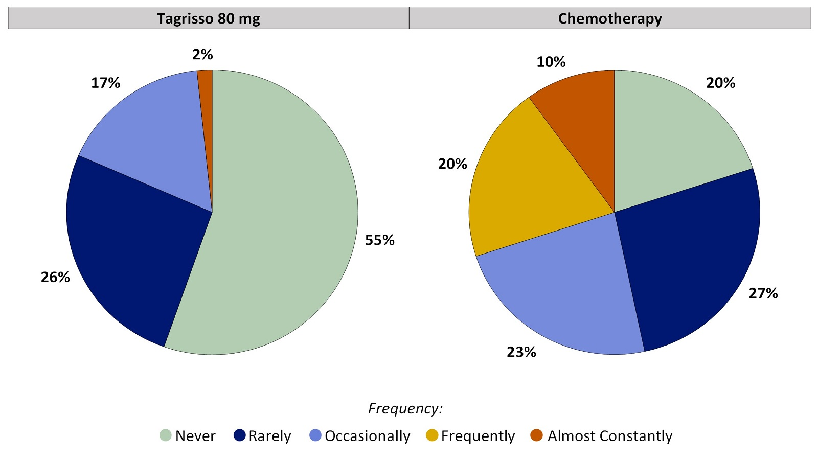 Two pie charts, one for Tagrisso and the other for chemotherapy, which includes only those patients who had no nausea before treatment. The pie charts summarize the percentage of patients by worst reported nausea. In the Tagrisso arm, Never (55%), Rarely (26%), Occasionally (17%), Frequently (0%) and Almost constantly (2%). In the chemotherapy arm, Never (20%), Rarely (27%), Occasionally (23%), Frequently (20%) and Almost constantly (10%).