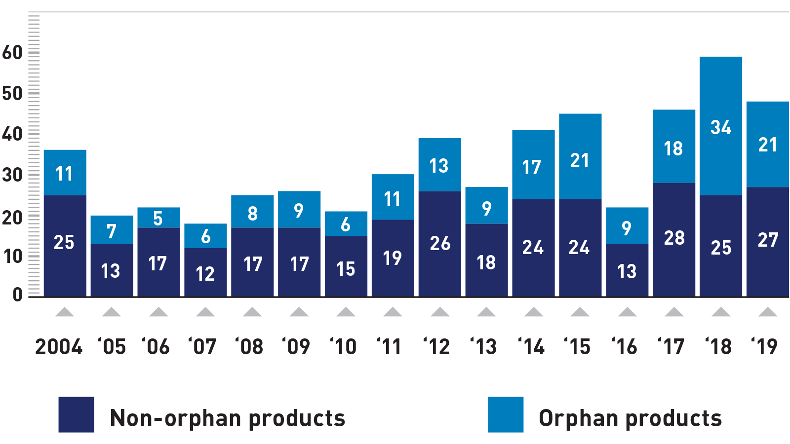 Number of novel drugs receiving orphan designation by year of approval 2004 - 2019