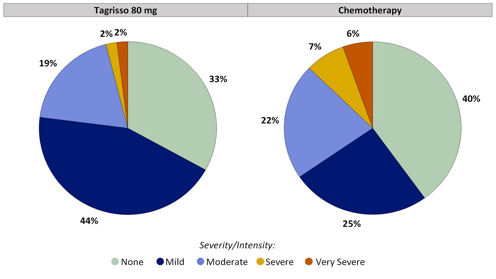 Two pie charts, one for Tagrisso and the other for chemotherapy, summarizing the percentage of patients by worst reported numbness or tingling in hands or feet during the first 24 weeks of the clinical trial. In the Tagrisso arm, None (33%), Mild (44%), Moderate (19%), Severe (2%) and Very severe (2%). In the chemotherapy arm, None (40%), Mild (25%), Moderate (22%), Severe (7%) and Very severe (6%).