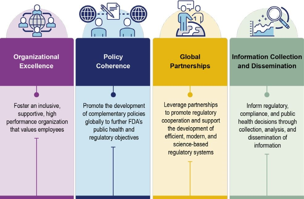 Priority areas of the OGPS Five-Year Strategic Plan: Organizational excellence, policy coherence, global partnerships, and information collection and dissemination. More explanation is in the text following this image.