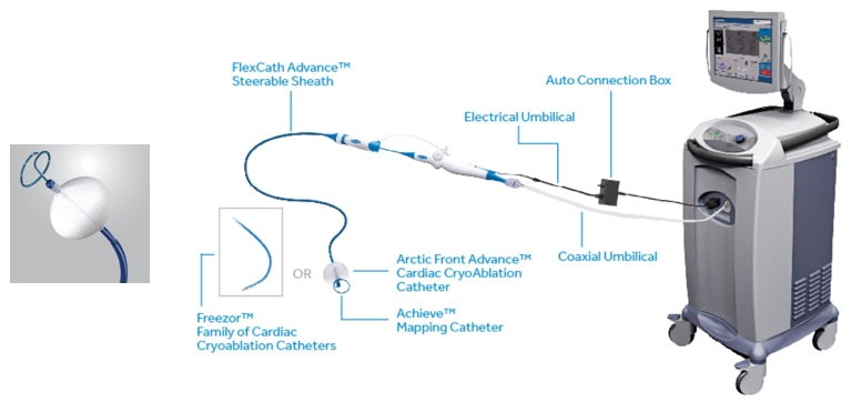 Image of the device, featuring FlexCath Advance steerable sheath, electrical umbilical, auto connection box, Freezor family of cardiac cryablation catheters or Arctic Front Advance, achieve mapping catheter.